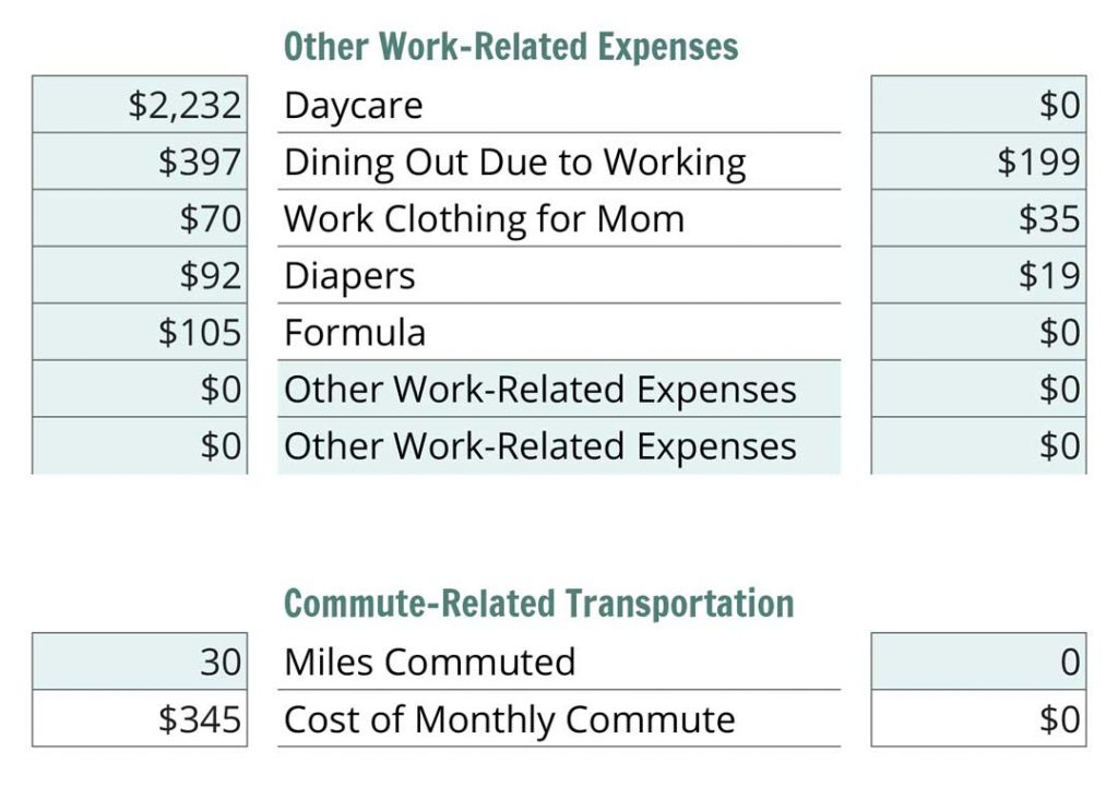 'Can I afford to be a stay at home mom' Calculator. The work related expenses really add up.